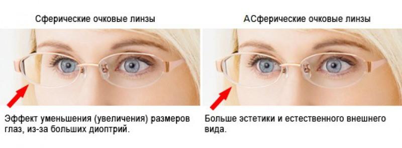 Коэффициент преломления линз для очков